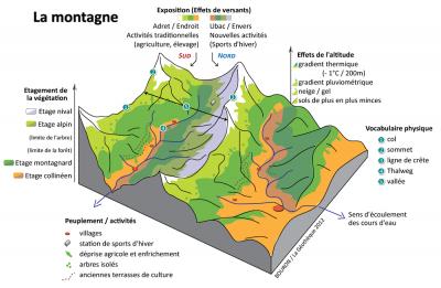 montagne-vegetation-activite-peuplement-et-vocabulaire-de-la-montagne.png